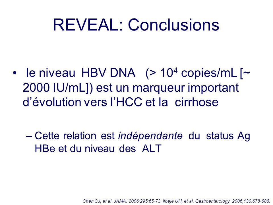 REVEAL: Conclusions le niveau HBV DNA (> 10 4 copies/mL [~ 2000 IU/mL]) est un marqueur important dévolution vers lHCC et la cirrhose –Cette relation