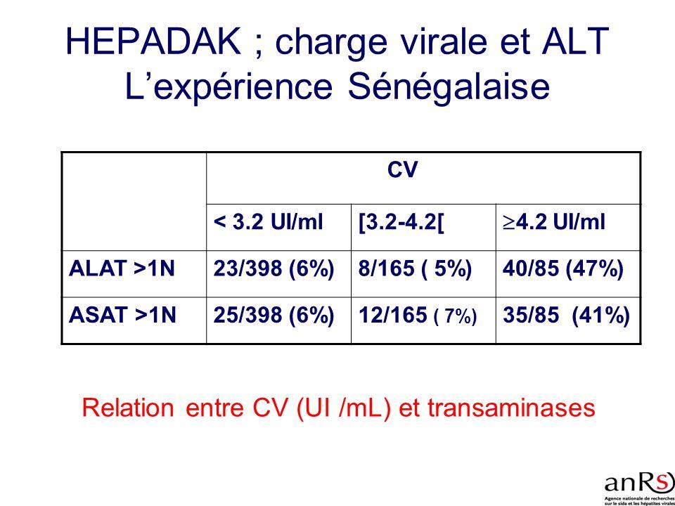 HEPADAK ; charge virale et ALT Lexpérience Sénégalaise Relation entre CV (UI /mL) et transaminases CV < 3.2 UI/ml[3.2-4.2[ 4.2 UI/ml ALAT >1N23/398 (6