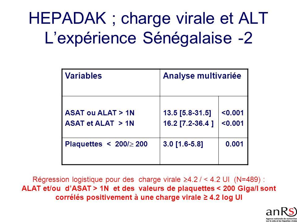 VariablesAnalyse multivariée ASAT ou ALAT > 1N ASAT et ALAT > 1N 13.5 [5.8-31.5] 16.2 [7.2-36.4 ] <0.001 Plaquettes < 200/ 200 3.0 [1.6-5.8] 0.001 Rég