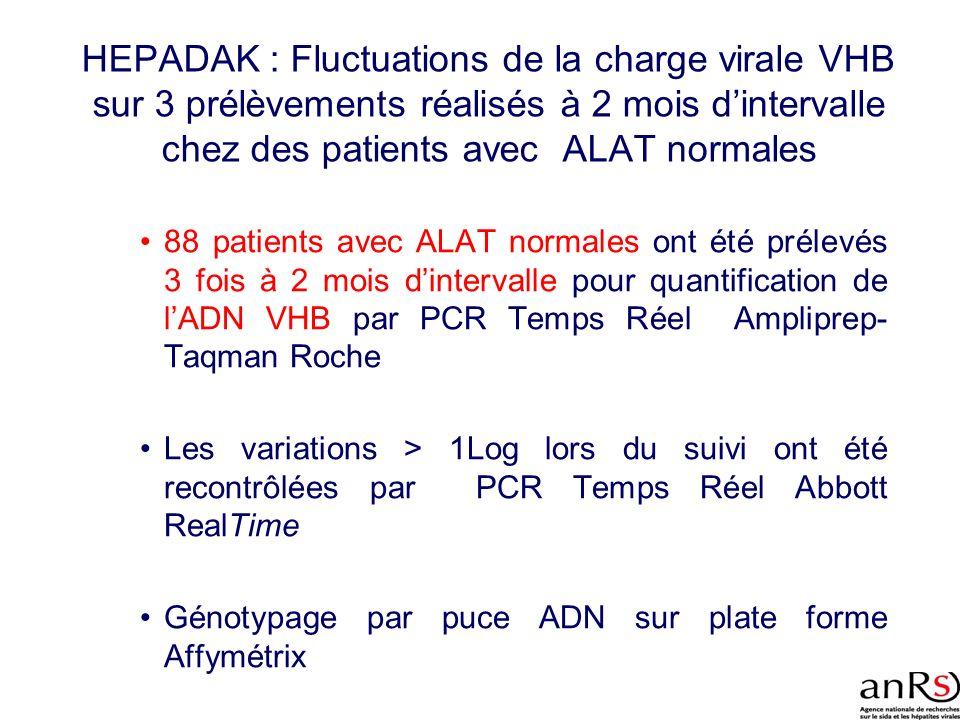 HEPADAK : Fluctuations de la charge virale VHB sur 3 prélèvements réalisés à 2 mois dintervalle chez des patients avec ALAT normales 88 patients avec
