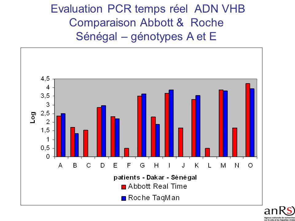 Evaluation PCR temps réel ADN VHB Comparaison Abbott & Roche Sénégal – génotypes A et E