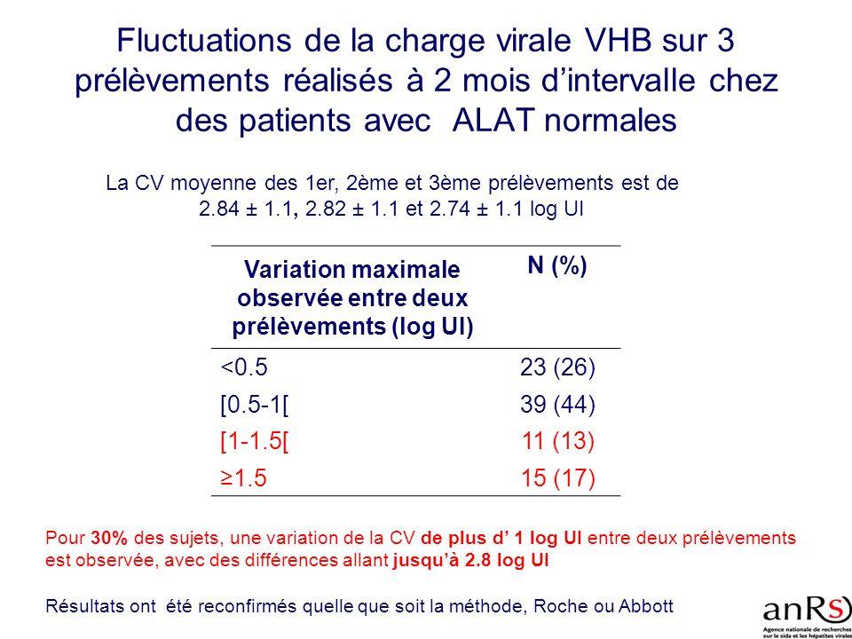 Fluctuations de la charge virale VHB sur 3 prélèvements réalisés à 2 mois dintervalle chez des patients avec ALAT normales Variation maximale observée