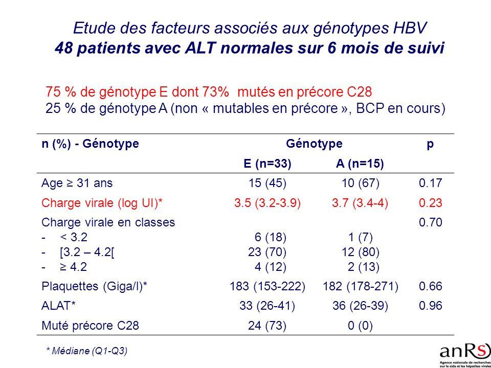Etude des facteurs associés aux génotypes HBV 48 patients avec ALT normales sur 6 mois de suivi 75 % de génotype E dont 73% mutés en précore C28 25 %
