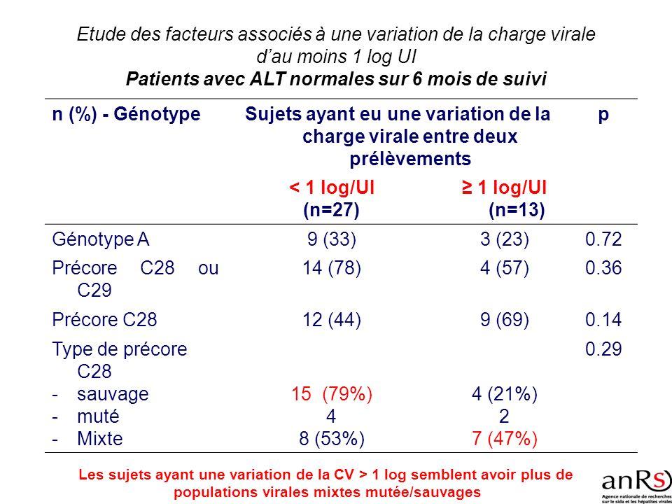 Etude des facteurs associés à une variation de la charge virale dau moins 1 log UI Patients avec ALT normales sur 6 mois de suivi n (%) - GénotypeSuje