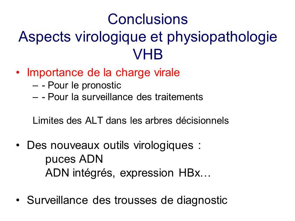 Conclusions Aspects virologique et physiopathologie VHB Importance de la charge virale –- Pour le pronostic –- Pour la surveillance des traitements Li