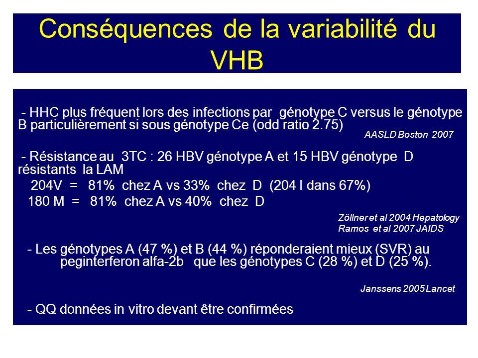 Conséquences de la variabilité du VHB - HHC plus fréquent lors des infections par génotype C versus le génotype B particulièrement si sous génotype Ce