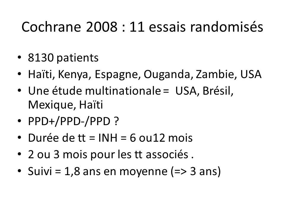 Cochrane 2008 : 11 essais randomisés 8130 patients Haïti, Kenya, Espagne, Ouganda, Zambie, USA Une étude multinationale = USA, Brésil, Mexique, Haïti