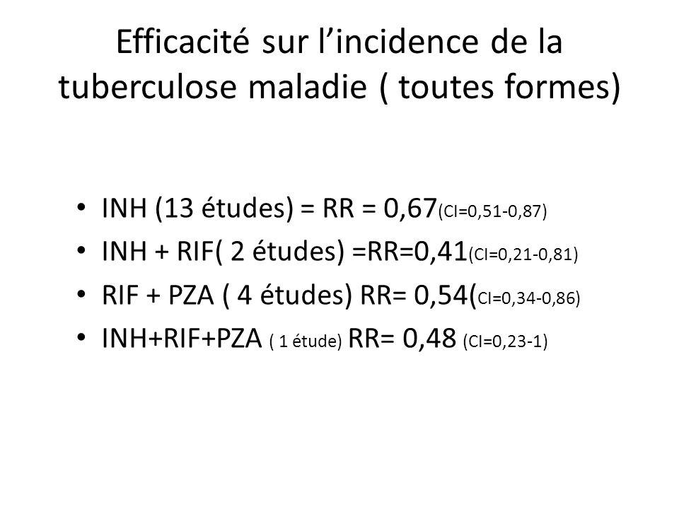 Efficacité sur lincidence de la tuberculose maladie ( toutes formes) INH (13 études) = RR = 0,67 (CI=0,51-0,87) INH + RIF( 2 études) =RR=0,41 (CI=0,21