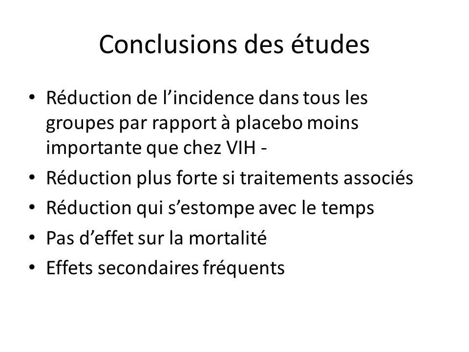 Conclusions des études Réduction de lincidence dans tous les groupes par rapport à placebo moins importante que chez VIH - Réduction plus forte si tra