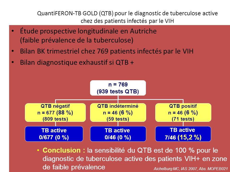 QuantiFERON-TB GOLD (QTB) pour le diagnostic de tuberculose active chez des patients infectés par le VIH Étude prospective longitudinale en Autriche (