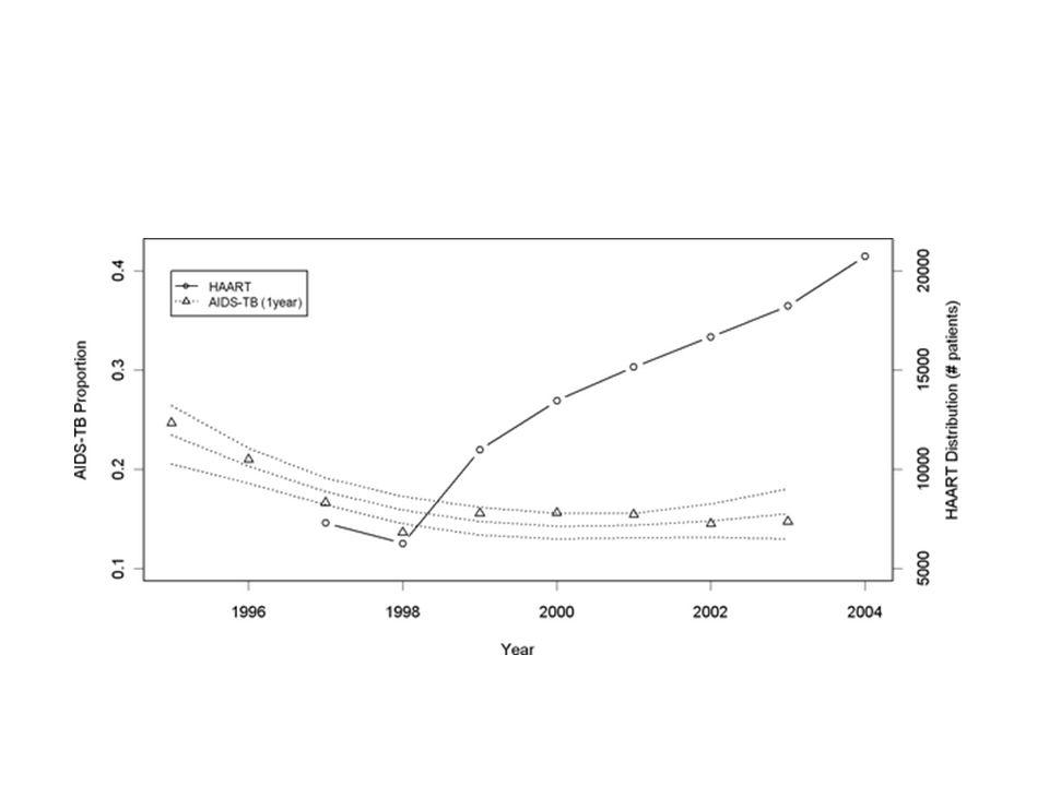 HAART = essentiel pour lutter contre lépidémie de VIH/TB mais non suffisant (A G Pacheco, PLoS ONE 3(9),sept 2008)