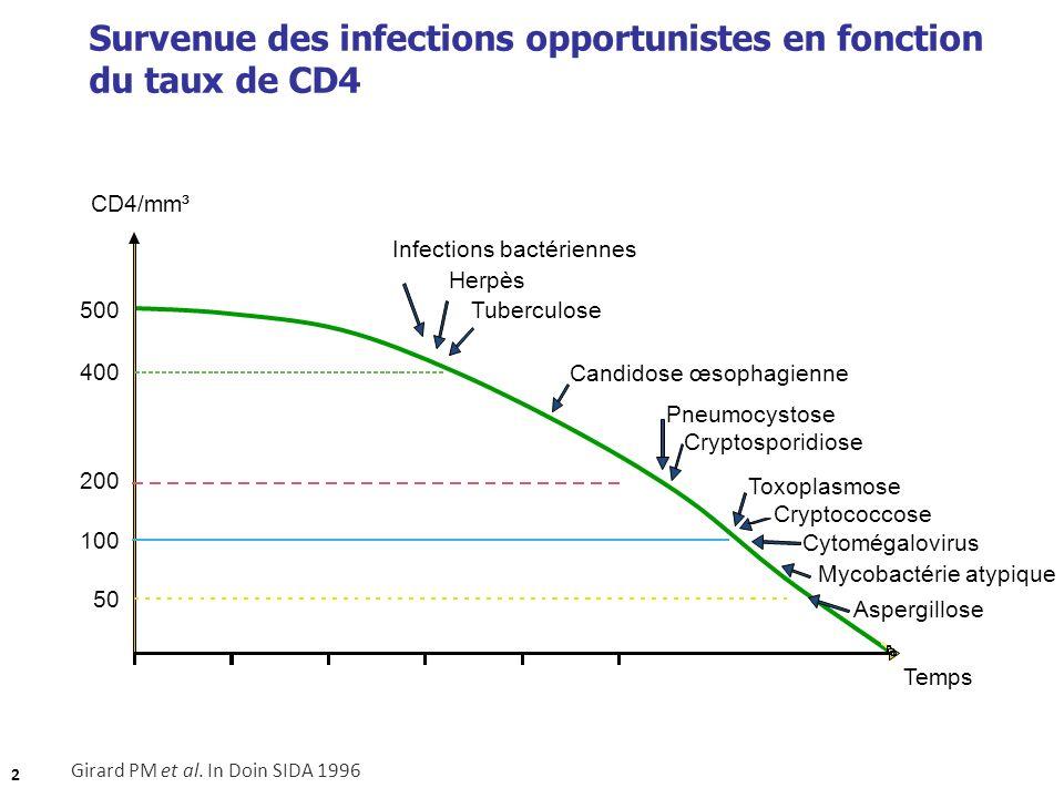 Girard PM et al. In Doin SIDA 1996 Survenue des infections opportunistes en fonction du taux de CD4 500 CD4/mm³ 400 200 100 50 Infections bactériennes