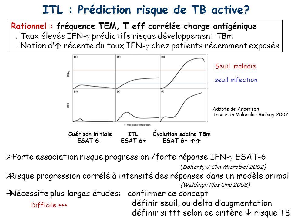 Forte association risque progression /forte réponse IFN- ESAT-6 (Doherty J Clin Microbiol 2002) Risque progression corrélé à intensité des réponses da
