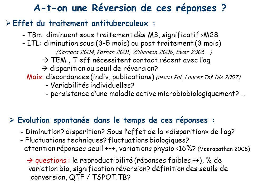 Effet du traitement antituberculeux : - TBm: diminuent sous traitement dès M3, significatif >M28 - ITL: diminution sous (3-5 mois) ou post traitement