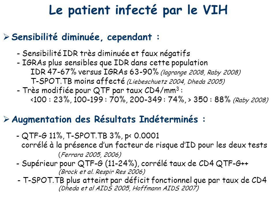 Le patient infecté par le VIH Sensibilité diminuée, cependant : - Sensibilité IDR très diminuée et faux négatifs - IGRAs plus sensibles que IDR dans c