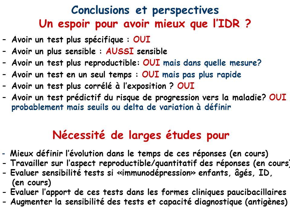 Conclusions et perspectives Un espoir pour avoir mieux que lIDR ? –Avoir un test plus spécifique : OUI –Avoir un plus sensible : AUSSI sensible –Avoir