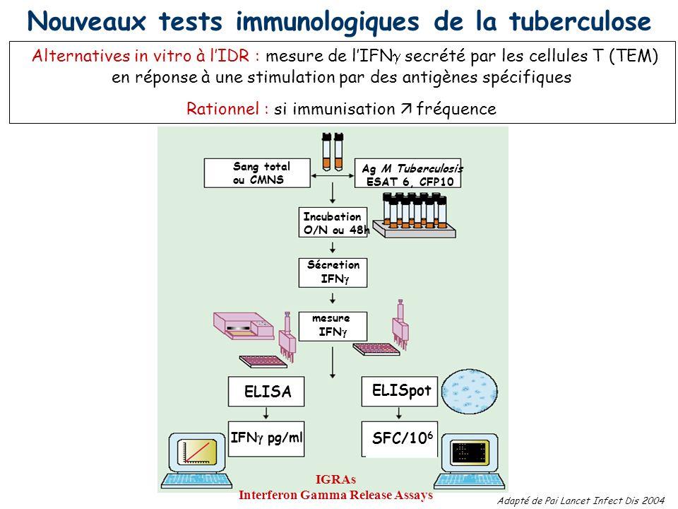Nouveaux tests immunologiques de la tuberculose Alternatives in vitro à lIDR : mesure de lIFN secrété par les cellules T (TEM) en réponse à une stimul