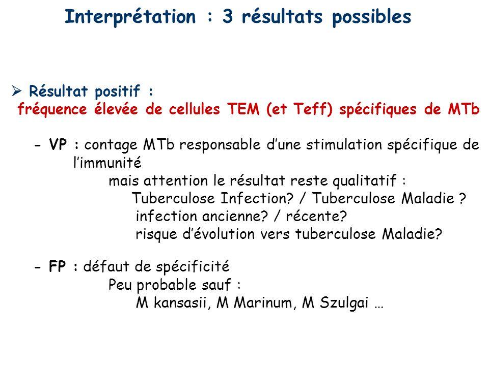 Interprétation : 3 résultats possibles Résultat négatif : fréquence nulle ou faible de cellules TEM et (TEff) spécifiques MTb - VN : absence de contage tuberculeux - FN : pb de sensibilité ….