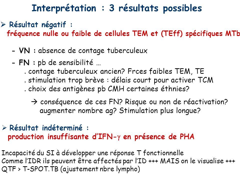 Spécificité (95% CI) estimée chez le sujet sain Sujets sains, régions faible endémie, ss ATCD ni exposition à MTb - QTF-G BCG- 8 études : 0.99% (0.98-1.00) - QTF-G BCG+ 8 études : 0.96% (0.94-0.98) - T-SPOT.TB BCG+ 6 études : 0.93% (0.86-1.00) - IDR BCG- 6 études : 0.97% (0.95-0.99) - IDR BCG+ 6 études : 0.59% (0.46-0.73) Élevée, comparable, > IDR, non modifiée par BCG et peu par MNT (sf M Szulgai, M marimum, M kansasii …) Sensibilité (95% CI) estimée chez le patient tuberculeux Sujets tuberculose prouvée, la plupart VIH- - QTF-G 16 études : 0.78% (0.73-0.82) - QTF-G IT 6 études : 0.70% (0.63-0.78) - T-SPOT.TB 13 études : 0.90% (0.86-0.93) - IDR 20 études : 0.77% (0.71-0.82) Inférieure ou égale à celle de lIDR, (T Mémoires centrales).