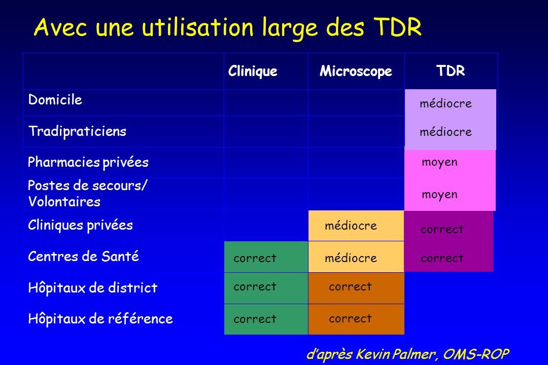 TDRMicroscopeClinique Hôpitaux de référence Hôpitaux de district Centres de Santé Cliniques privées Postes de secours/ Volontaires Pharmacies privées