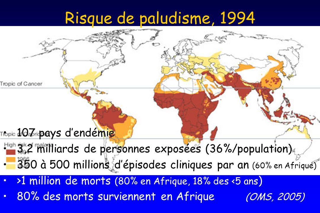 Risque de paludisme, 1994 107 pays dendémie 3,2 milliards de personnes exposées (36%/population) 350 à 500 millions dépisodes cliniques par an (60% en