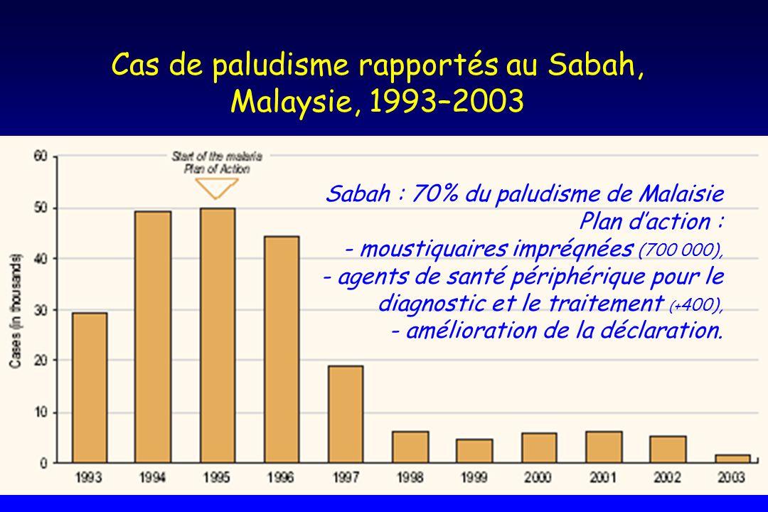 Cas de paludisme rapportés au Sabah, Malaysie, 1993–2003 Sabah : 70% du paludisme de Malaisie Plan daction : - moustiquaires impréqnées (700 000), - a