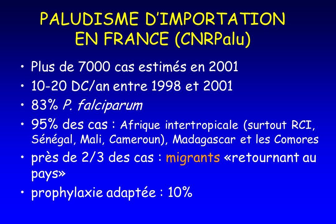 PALUDISME DIMPORTATION EN FRANCE (CNRPalu) Plus de 7000 cas estimés en 2001 10-20 DC/an entre 1998 et 2001 83% P. falciparum 95% des cas : Afrique int