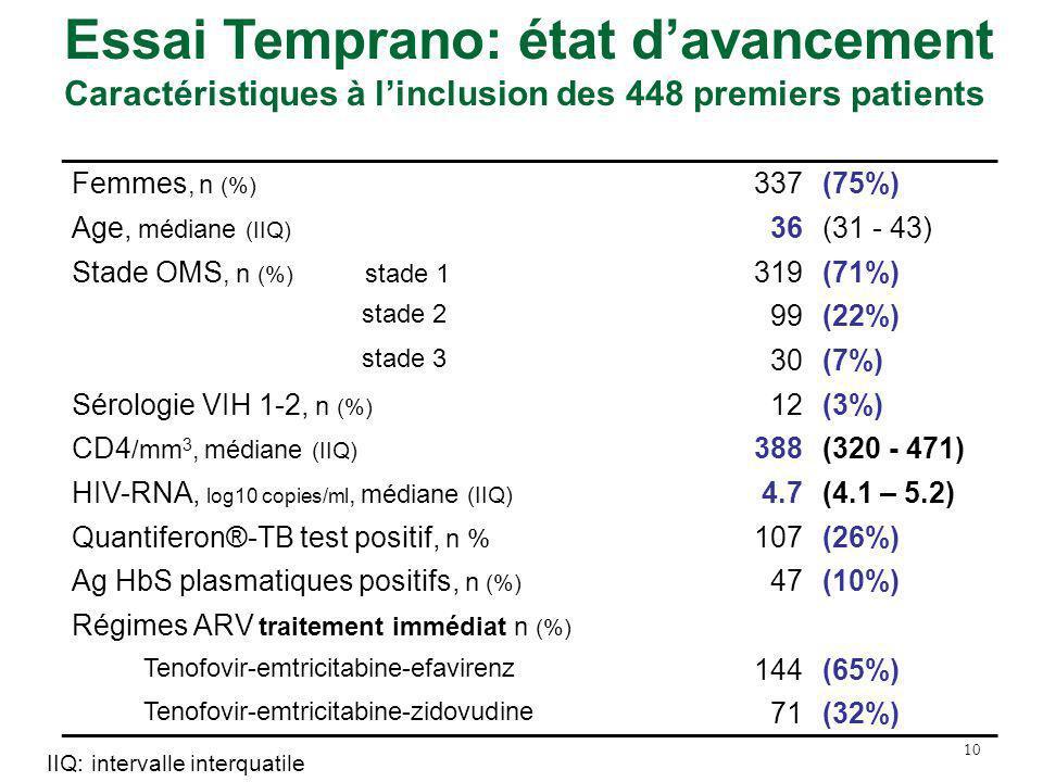 10 Femmes, n (%) 337(75%) Age, médiane (IIQ) 36(31 - 43) Stade OMS, n (%) stade 1 319(71%) stade 2 99(22%) stade 3 30(7%) Sérologie VIH 1-2, n (%) 12(3%) CD4 /mm 3, médiane (IIQ) 388(320 - 471) HIV-RNA, log10 copies/ml, médiane (IIQ) 4.7(4.1 – 5.2) Quantiferon®-TB test positif, n % 107(26%) Ag HbS plasmatiques positifs, n (%) 47(10%) Régimes ARV traitement immédiat n (%) Tenofovir-emtricitabine-efavirenz 144(65%) Tenofovir-emtricitabine-zidovudine 71(32%) Essai Temprano: état davancement Caractéristiques à linclusion des 448 premiers patients IIQ: intervalle interquatile