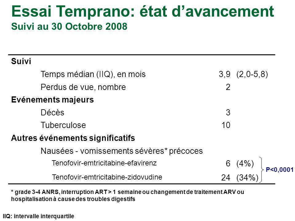 Suivi Temps médian (IIQ), en mois3,9(2,0-5,8) Perdus de vue, nombre2 Evénements majeurs Décès3 Tuberculose10 Autres événements significatifs Nausées - vomissements sévères* précoces Tenofovir-emtricitabine-efavirenz 6(4%) Tenofovir-emtricitabine-zidovudine 24(34%) IIQ: intervalle interquartile P<0,0001 * grade 3-4 ANRS, interruption ART > 1 semaine ou changement de traitement ARV ou hospitalisation à cause des troubles digestifs Essai Temprano: état davancement Suivi au 30 Octobre 2008