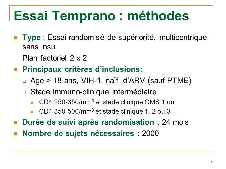 5 Essai Temprano : méthodes Type : Essai randomisé de supériorité, multicentrique, sans insu Plan factoriel 2 x 2 Principaux critères dinclusions: Age > 18 ans, VIH-1, naïf dARV (sauf PTME) Stade immuno-clinique intermédiaire CD4 250-350/mm 3 et stade clinique OMS 1 ou CD4 350-500/mm 3 et stade clinique 1, 2 ou 3 Durée de suivi après randomisation : 24 mois Nombre de sujets nécessaires : 2000