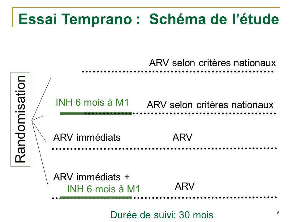 6 ARV INH 6 mois à M1 ARV immédiats + INH 6 mois à M1 Essai Temprano : Schéma de létude Randomisation ARV immédiats ARV selon critères nationaux Durée de suivi: 30 mois ARV selon critères nationaux