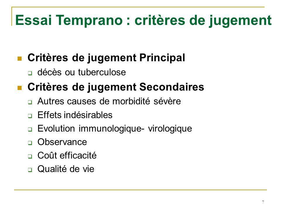 Essai Temprano : état davancement Nombre de patients inclus au 30 Octobre 2008 N= 448 2008 Nombre de patients