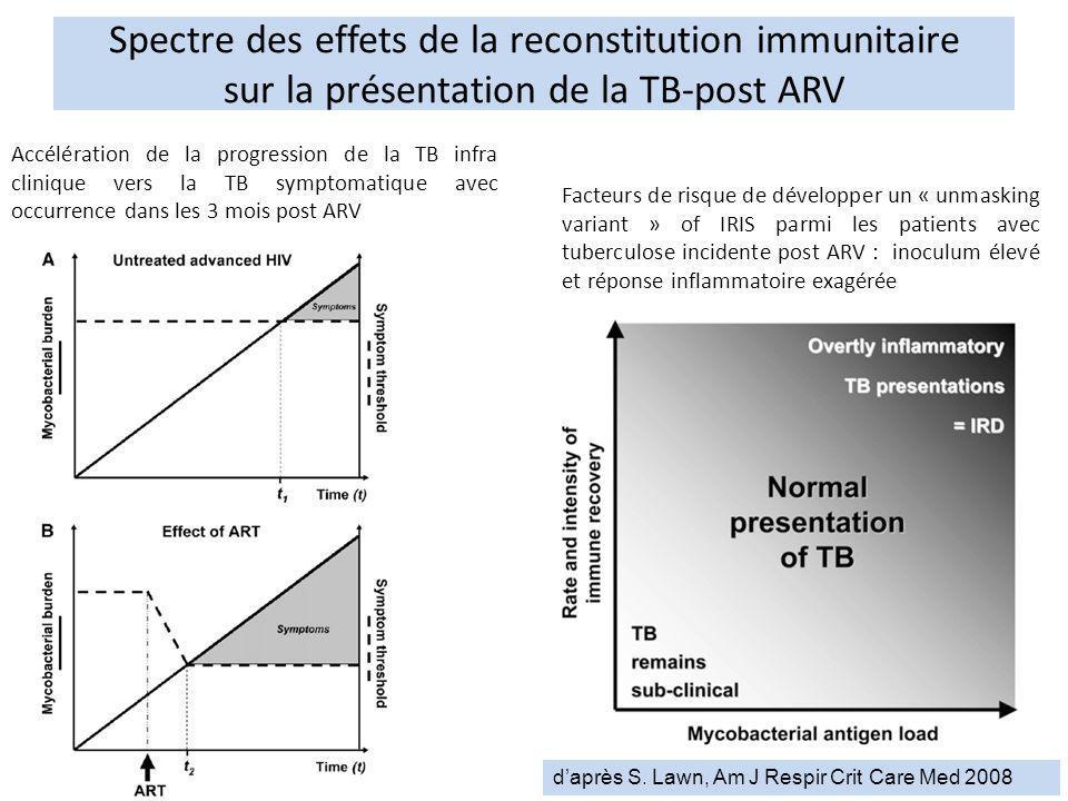 Spectre des effets de la reconstitution immunitaire sur la présentation de la TB-post ARV Facteurs de risque de développer un « unmasking variant » of
