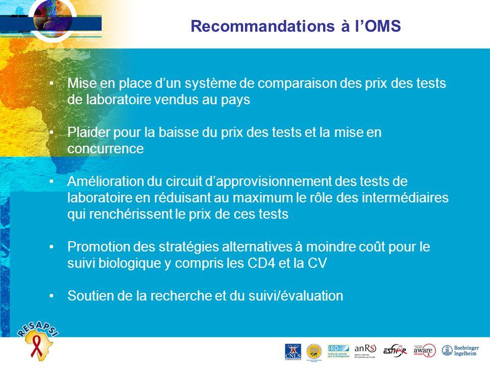 Recommandations à lOMS Mise en place dun système de comparaison des prix des tests de laboratoire vendus au pays Plaider pour la baisse du prix des te
