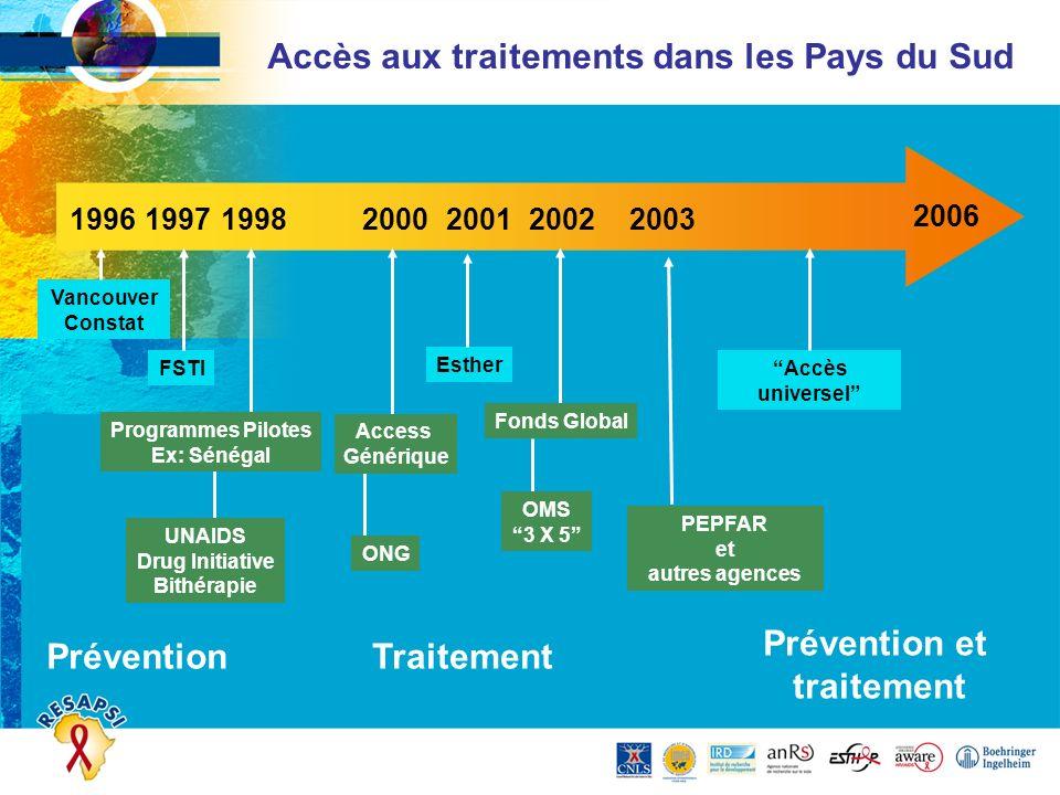 2006 1996200320022001200019981997 Programmes Pilotes Ex: Sénégal UNAIDS Drug Initiative Bithérapie Access Générique PEPFAR et autres agences Fonds Glo