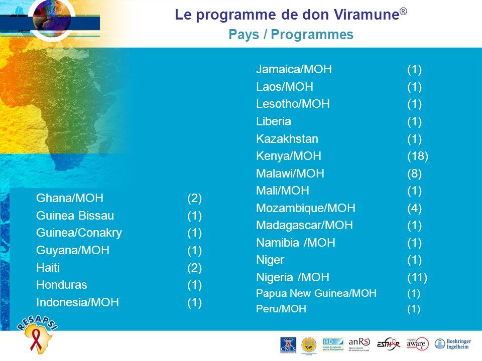 Jamaica/MOH(1) Laos/MOH(1) Lesotho/MOH(1) Liberia(1) Kazakhstan(1) Kenya/MOH(18) Malawi/MOH(8) Mali/MOH(1) Mozambique/MOH(4) Madagascar/MOH(1) Namibia