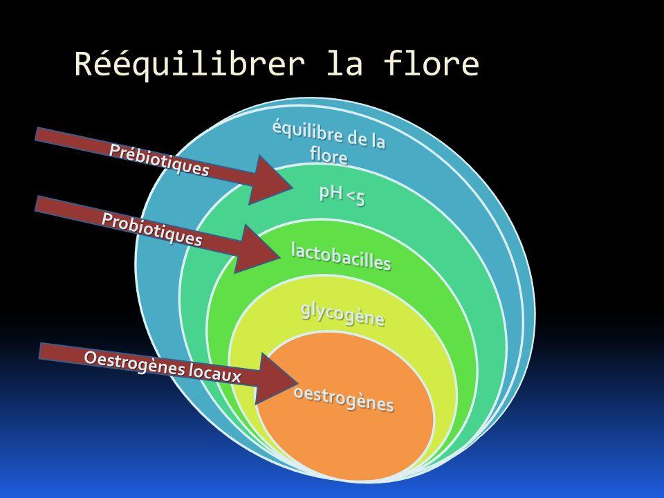 Rééquilibrer la flore Prébiotiques Probiotiques Oestrogènes locaux