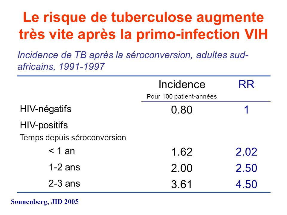 Incidence de la Tuberculose chez les personnes VIH + 15 études entre 1989 – 1998: Europe/USA (7); Amerique Latine (2); Afrique (6) Pays à forte prévalence tuberculeuse: 2.4% - 7.5% des personnes VIH+ developpent une TB active chaque année 3.4% - 10% personnes VIH+ et PPD+ developpent une TB active chaque année