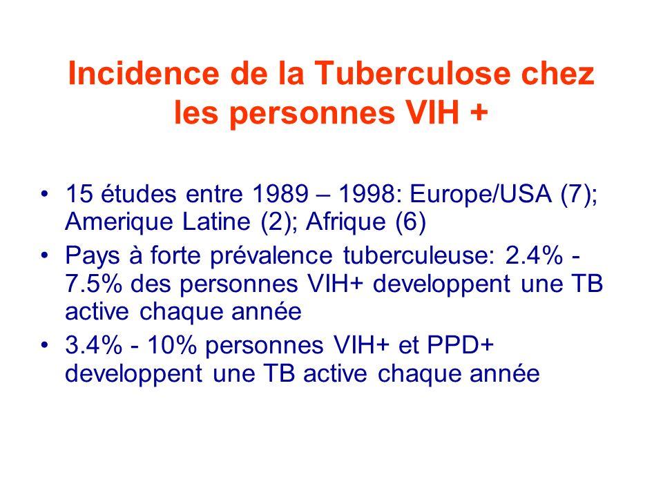 Co-Infection et Maladie 14 million personnes co-infectées par VIH et M.tuberculosis à présent Chez les personnes co-infectées, le risque annuel de développer une TB est de 5 à 15%, et sur la vie entière, autour de 50%