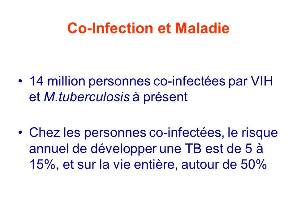Prophylaxie de la TB chez les adultes VIH+ 11 essais randomisés, dont 4 en Afrique En général, Isoniazide en prise quotidienne ou 2x/semaine Durée: de 6 à 12 mois Risque de TB diminué: 0.41 (95%CI, 0.24 - 0.71) chez les personnes avec PPD + ( 5 mm) - (Méta- analyse: Bucher, AIDS 1999 ) Si pas de test cutané (PPD): réduction du risque de TB active de 0.58 (95%CI, 0.39 - 0.87)