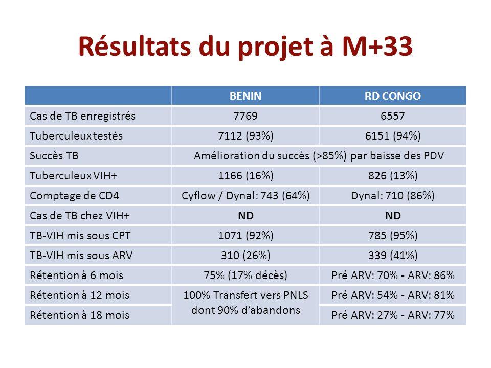Résultats du projet à M+33 BENINRD CONGO Cas de TB enregistrés77696557 Tuberculeux testés7112 (93%)6151 (94%) Succès TBAmélioration du succès (>85%) p