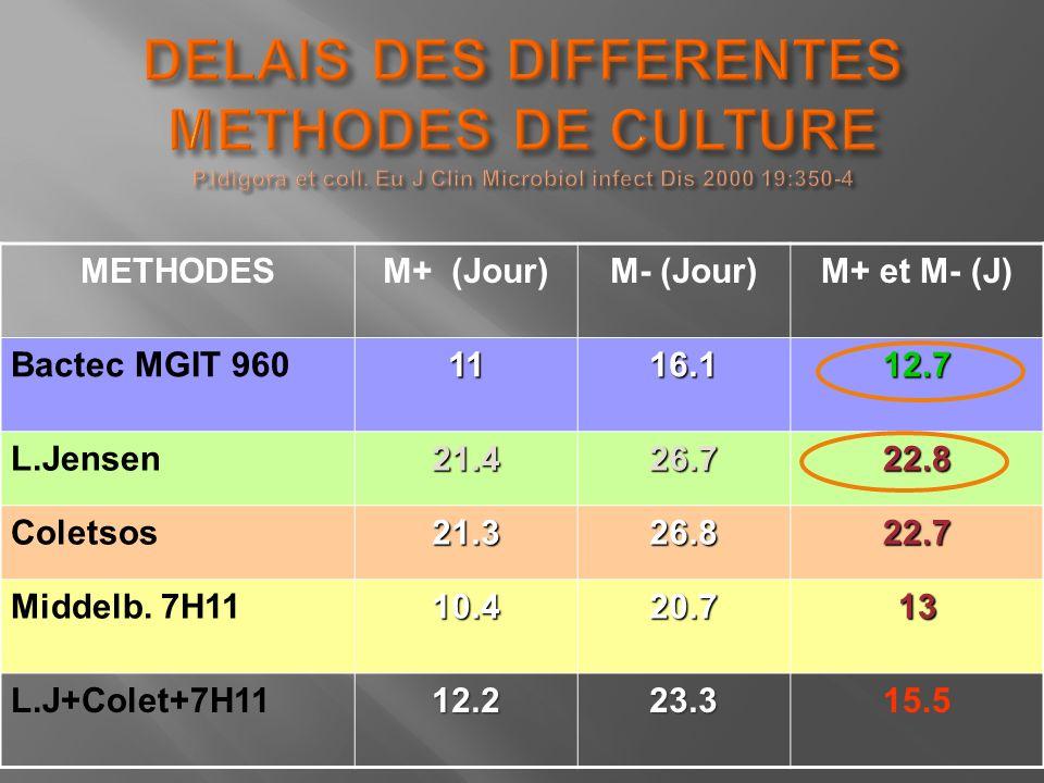 METHODESM+ (Jour)M- (Jour)M+ et M- (J) Bactec MGIT 9601116.112.7 L.Jensen21.426.722.8 Coletsos21.326.822.7 Middelb. 7H1110.420.713 L.J+Colet+7H1112.22