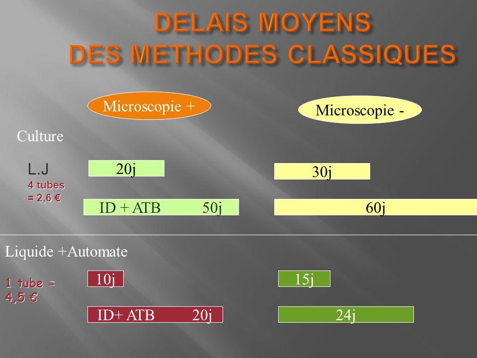 L.J 4 tubes = 2,6 = 2,6 30j 20j ID+ ATB 20j 10j ID + ATB 50j60j 24j 15j Liquide +Automate Microscopie + Microscopie - Culture 1 tube = 4,5 1 tube = 4,