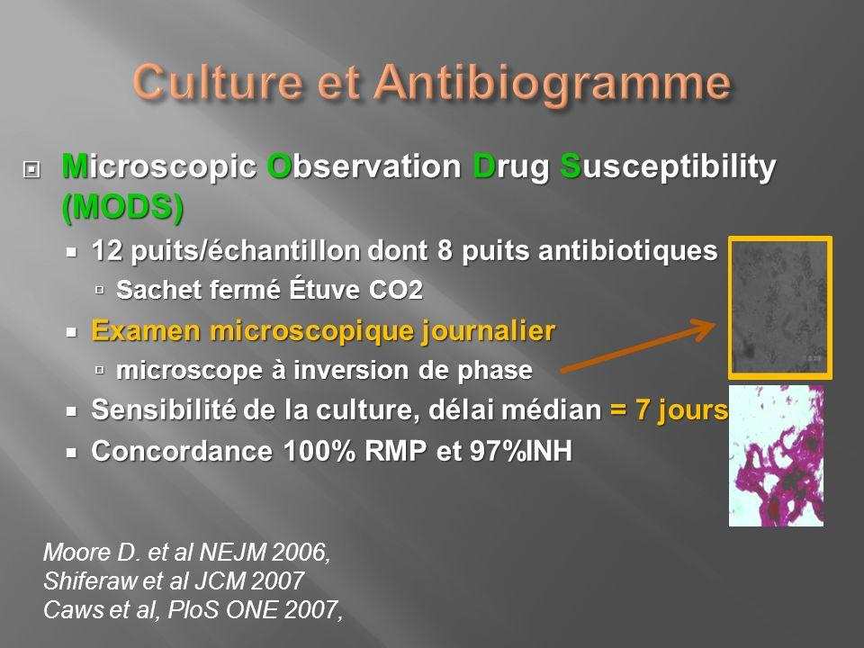 Microscopic Observation Drug Susceptibility (MODS) Microscopic Observation Drug Susceptibility (MODS) 12 puits/échantillon dont 8 puits antibiotiques
