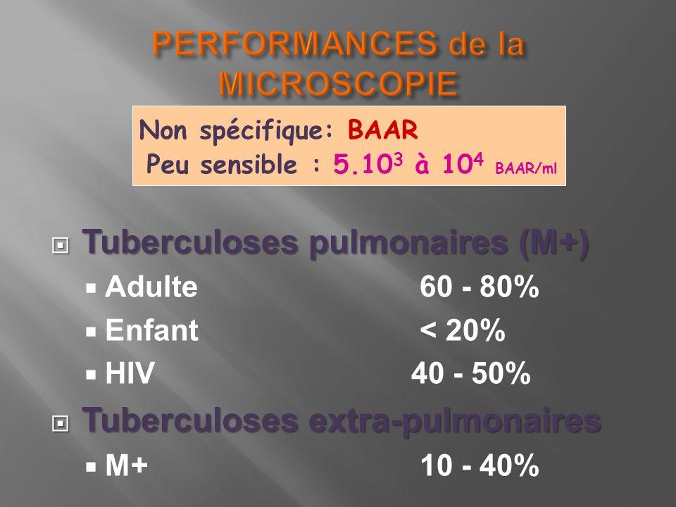 Tuberculoses pulmonaires (M+) Tuberculoses pulmonaires (M+) Adulte 60 - 80% Enfant < 20% HIV 40 - 50% Tuberculoses extra-pulmonaires Tuberculoses extr
