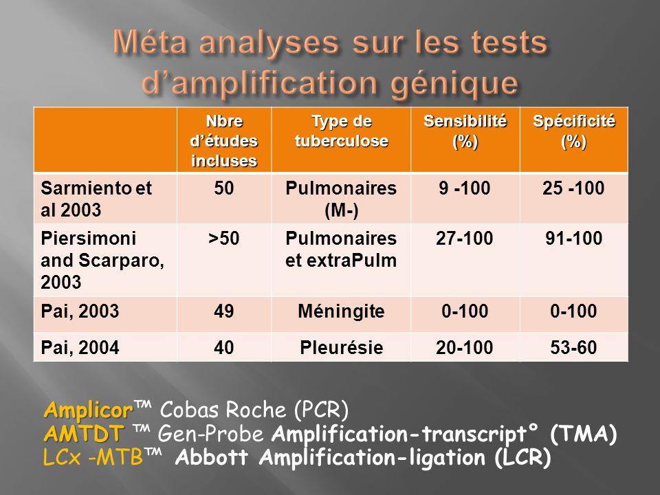 Nbre détudes incluses Type de tuberculose Sensibilité(%)Spécificité(%) Sarmiento et al 2003 50Pulmonaires (M-) 9 -10025 -100 Piersimoni and Scarparo,