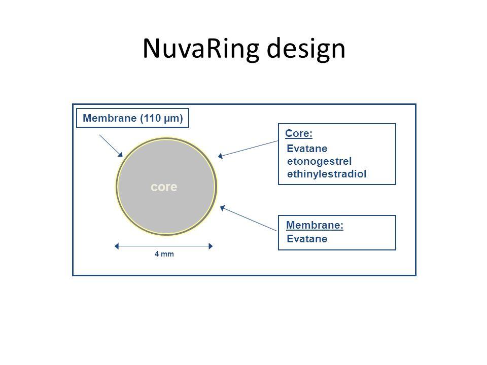 NuvaRing design core 4 mm Evatane etonogestrel ethinylestradiol Evatane Core : Membrane : Membrane (110 µm)
