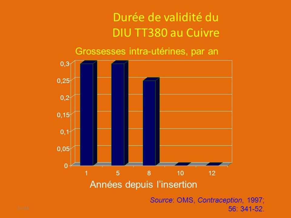 5-118 Durée de validité du DIU TT380 au Cuivre Années depuis linsertion Grossesses intra-utérines, par an Source: OMS, Contraception, 1997; 56: 341-52