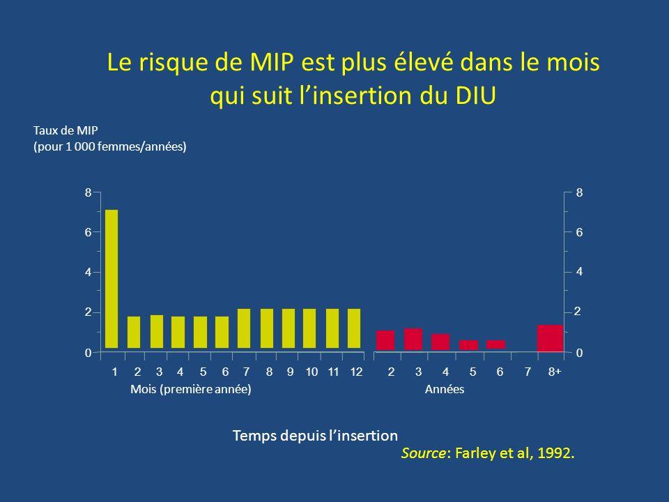 Le risque de MIP est plus élevé dans le mois qui suit linsertion du DIU Années Taux de MIP (pour 1 000 femmes/années) Temps depuis linsertion Mois (pr