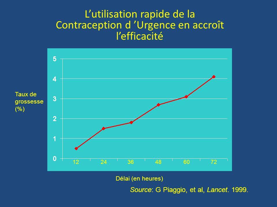 Lutilisation rapide de la Contraception d Urgence en accroît lefficacité Source: G Piaggio, et al, Lancet. 1999. Taux de grossesse (%) 122436486072 Dé